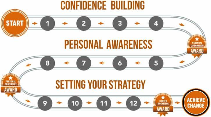 roadmap-building-confidence-the-career-revolution